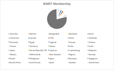 NARST membership by country